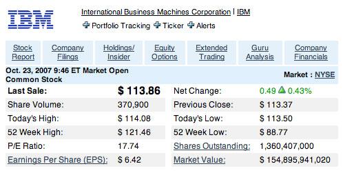 Ações IBM