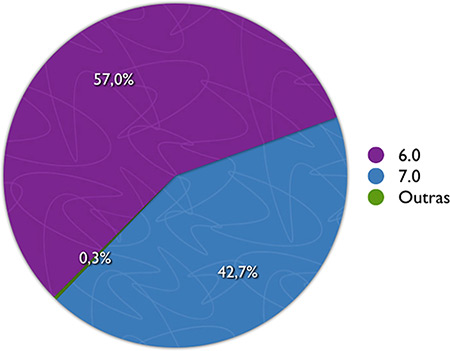 Gráfico por versões do IE