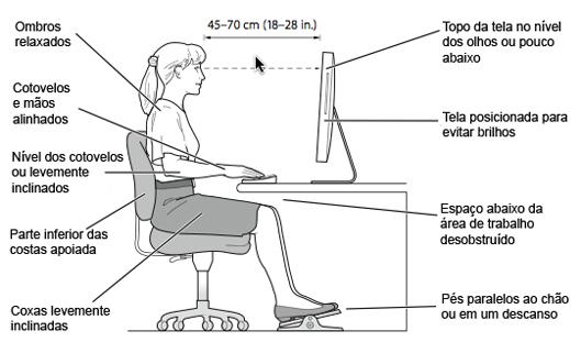 Posição ideal para uso de computadores