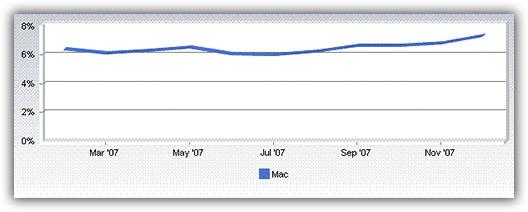 Mac Market-Share