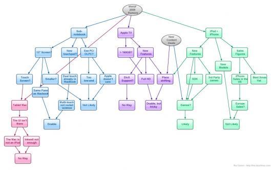 Organograma Macworld