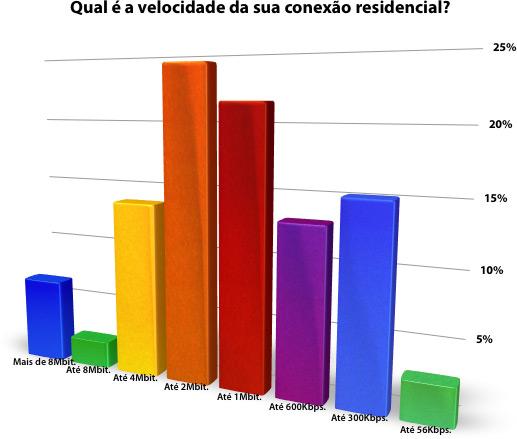 Enquete: Qual é a velocidade da sua conexão residencial?