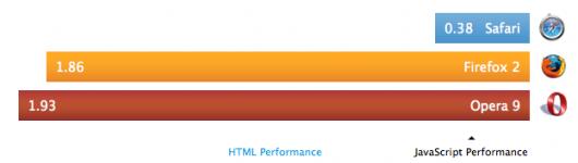 Safari HTML