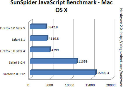 Benchmark browsers