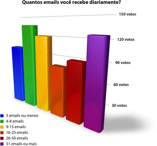 Quantos emails você recebe diariamente?