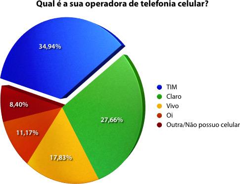 Qual é a sua operadora de telefonia celular?