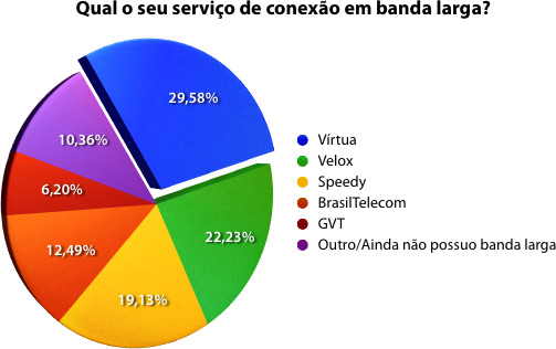 Enquete: banda larga
