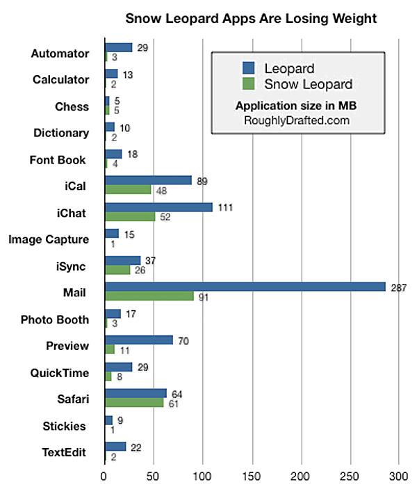 Comparativo de espaço em HD dos aplicativos do Snow Leopard