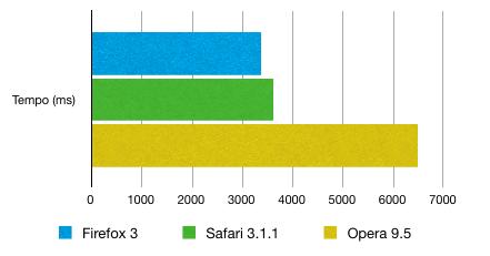 Comparação entre as versões finais