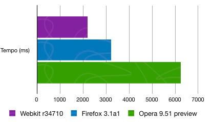 Comparação entre as versões de teste