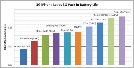 Gráfico de bateria do iPhone 3G