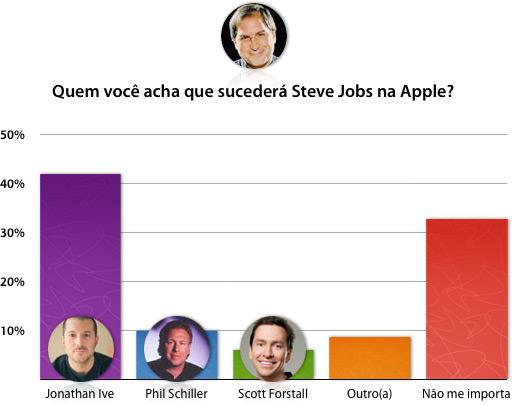 Quem você acha que sucederá Steve Jobs na Apple?