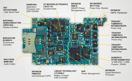 Diagrama dos Componentes do iPhone