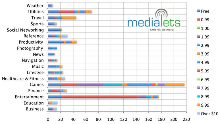 Gráfico de preços da App Store baseado em categorias