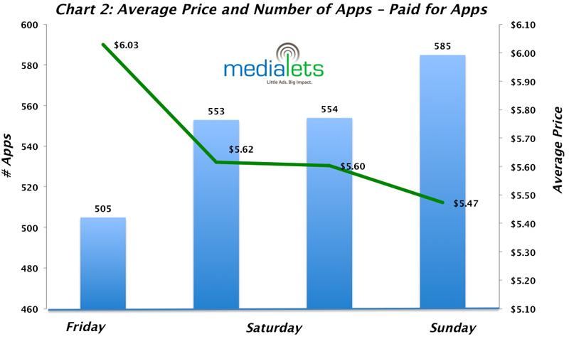 Gráfico da queda do valor médio de aplicativos na App Store