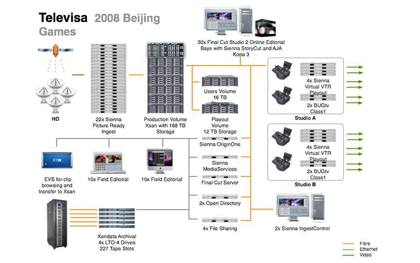 Diagrama do Fluxo de Trabalho da Televisa: clique para ampliar