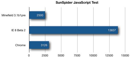 Gráfico comparativo de desempenho no SunSpider