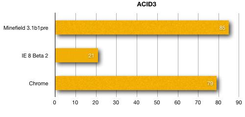 Gráfico comparativo de desempenho no Acid3