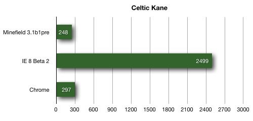 Gráfico comparativo de desempenho no Celtic Kane