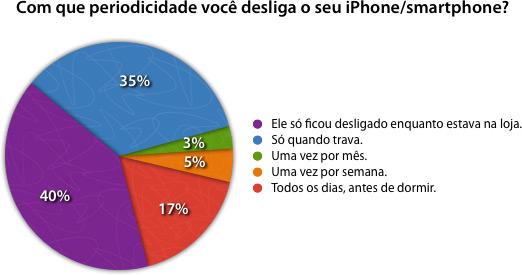 Com que periodicidade você desliga o seu iPhone/smartphone?