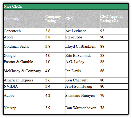 Melhores CEOs de 2008