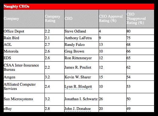 Piores CEOs de 2008