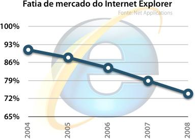 Fatia de mercado do Internet Explorer