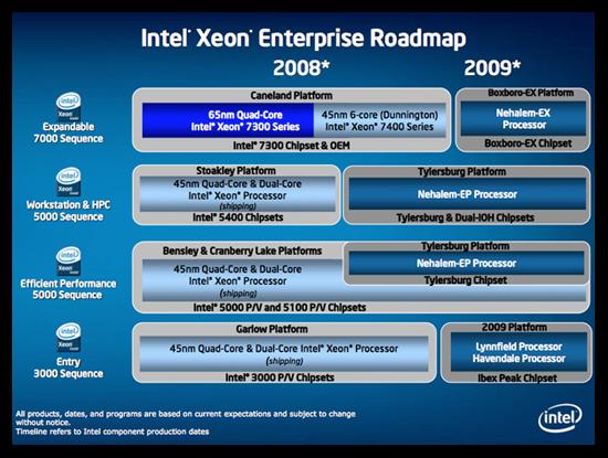 Roadmap do processador Intel Xeon: o novo chip deverá ser baseado na arquitetura Nehalem EP