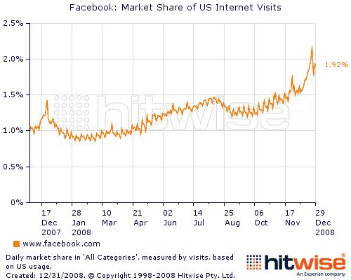 4-facebook_visits
