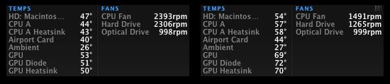 Comparação de temperaturas