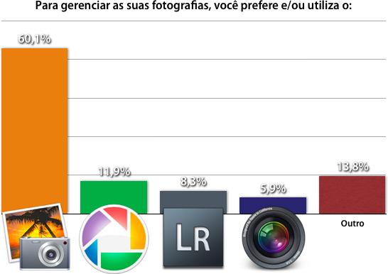 Para gerenciar as suas fotografias, você prefere e/ou utiliza o