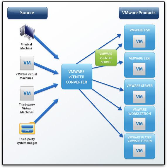 VMware Converter 4.0