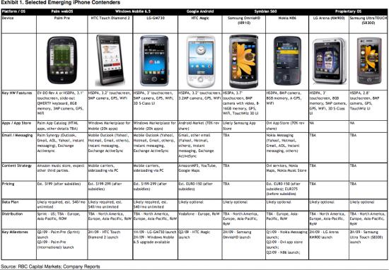 Comparativo de concorrentes do iPhone após o MWC