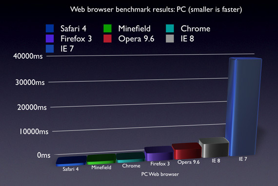 Bench do Safari 4 Public Beta