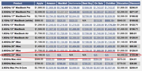 Preços de Macs nos Estados Unidos