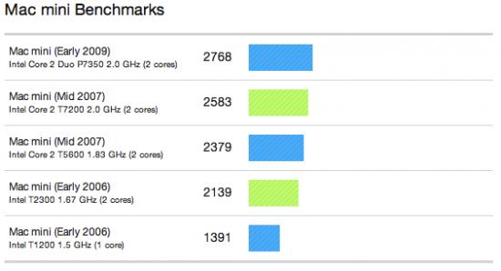 Benchmarks do novo Mac mini