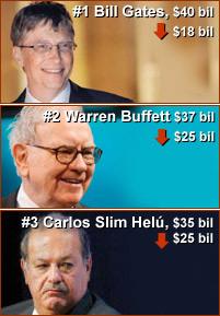 Bilionários da Forbes