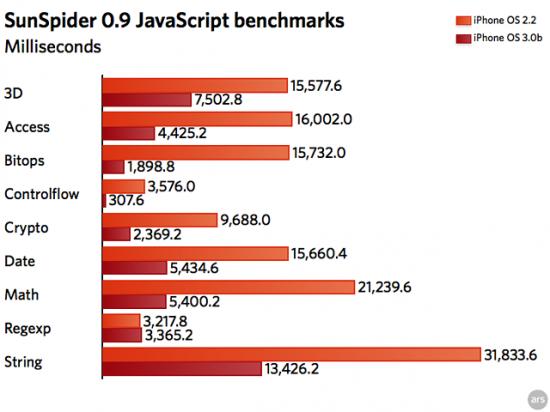 JavaScript no iPhone OS 3.0