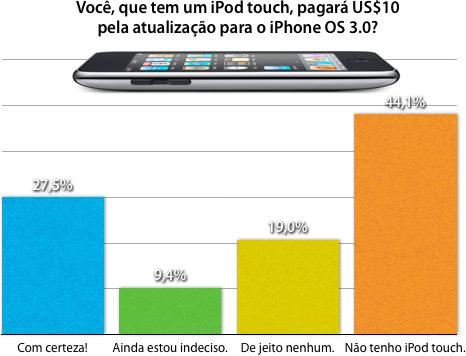 Você, que tem um iPod touch, pagará US$10 pela atualização para o iPhone OS 3.0?