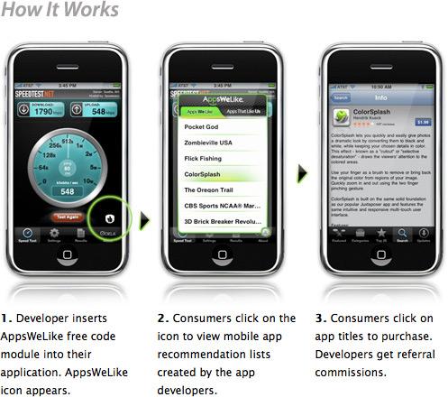Como funciona o AppsWeLike
