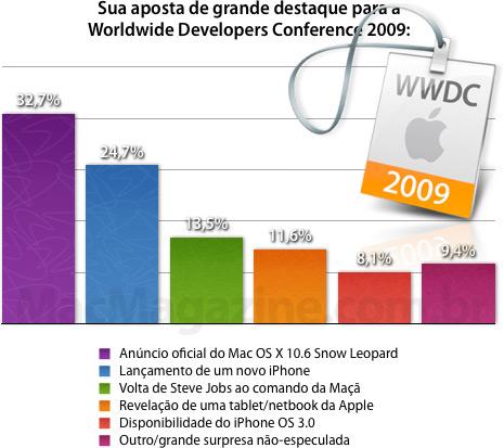 Sua aposta de grande destaque para a Worldwide Developers Conference 2009:
