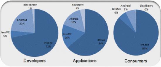 Dados da Flurry para o iPhone