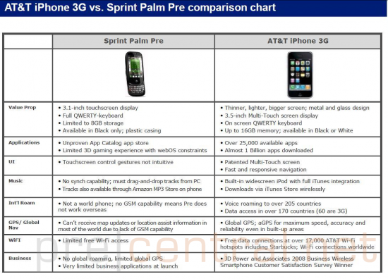 Palm Pre vs. iPhone 3G - AT&T