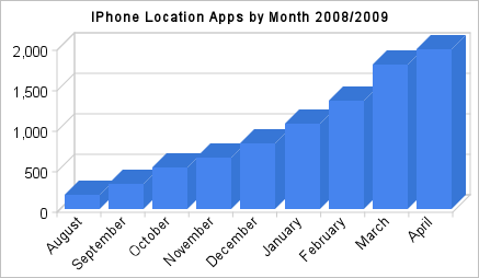 Apps de geolocation no iPhone