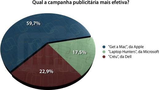Qual a campanha publicitária mais efetiva?