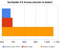 SunSpider 0.9 nos browserds para Mac