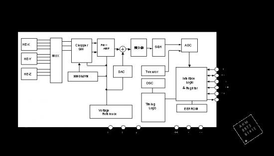 Suposto magnetômetro do iPhone OS 3.0