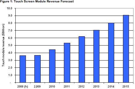Gráfico do crescimento do mercado touchscreen