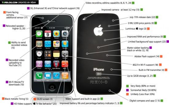 Todos os rumores do iPhone de terceira geração