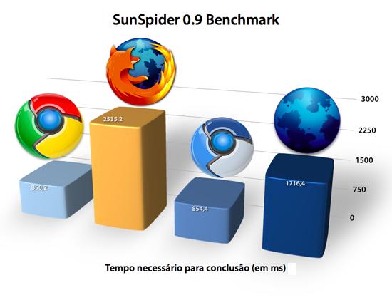 Chrome x Firefox em JavaScript